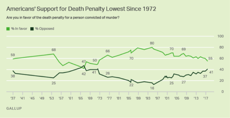 Capital Punishment in the United States: Explained - The Appeal